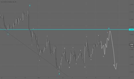 EURUSD: eur/usd Hourly Candle - Elliott Count