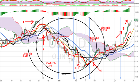 OLN: OLN UPSIDE BREAK-OUT PART 2: CIRCLE THE WAGONS !