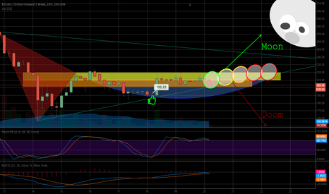 BTCUSD1W: Moon or Doom Bitcoin Olympics 2015