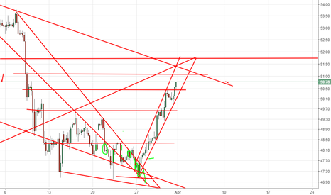 USOIL: just some support and resistance levels 51.10 then 51.83