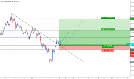 GBPJPY: (GBPJPY) - 4hr analysis