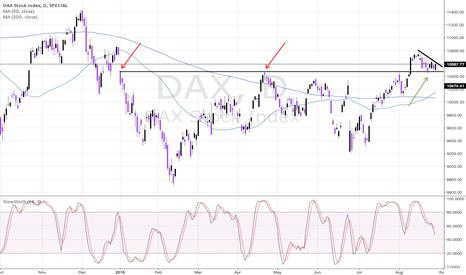DAX: DAX - Bullish Continuation Descending Triangle