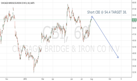 CBI: CBI Shorting Opportunity