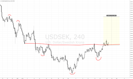 USDSEK: Head & Shoulder Bottom break out