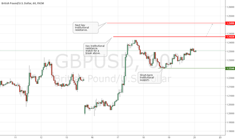 GBPUSD: GBPUSD Update: In Consolidation, but Watch 1.2432!