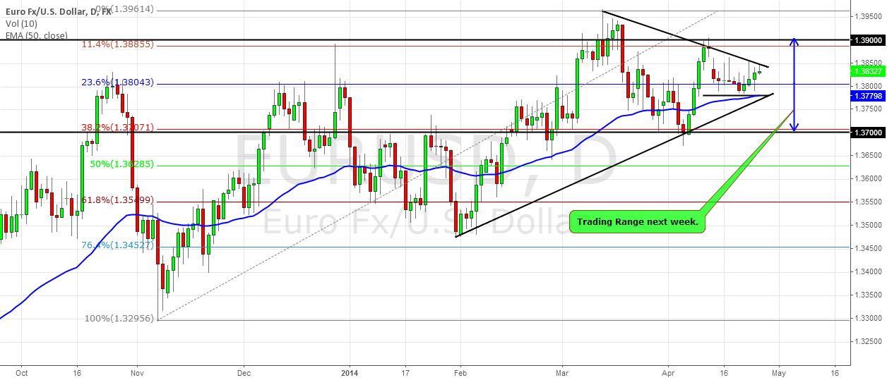 EURUSD NEXT WEEK: THE VOLATILITY COMES BACK ( PART 3)