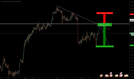 USDCAD: USDCAD: Short Term Bear