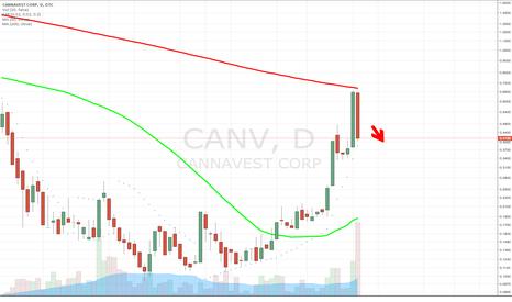 CANV: $CANV Textbook Bearish Reversal