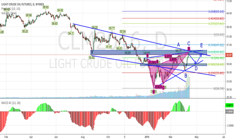 CLM2016: Potential reverse zone for oil