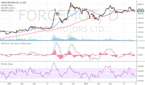 FORCEMOT: FORCE MOTORS