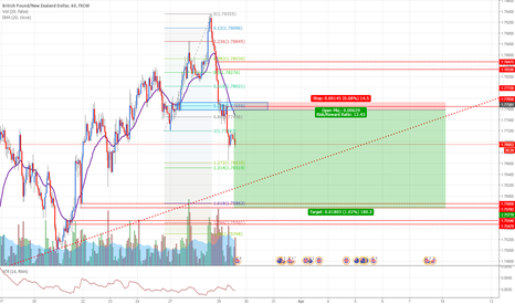 GBPNZD: GBPNZD: Selling pound to New Zealand at fresh supply zone
