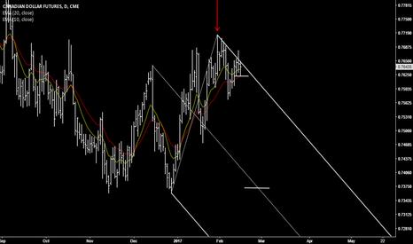 D61!: Canadian dollar future bear trend