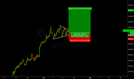 XU100: XU100 - BIST100 1h Long 92k target
