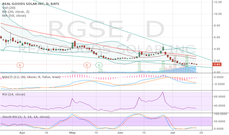 RGSE: Possible reversal coming?