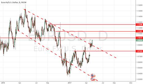 EURUSD: 05.05.17 EURUSD Bullish Channel Breakout