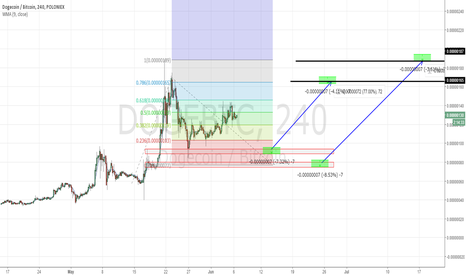 DOGEBTC: TWO POTENTIAL ZONE TO LONG