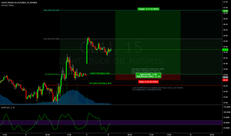 CL1!: GOOD POSSIBLE BUY