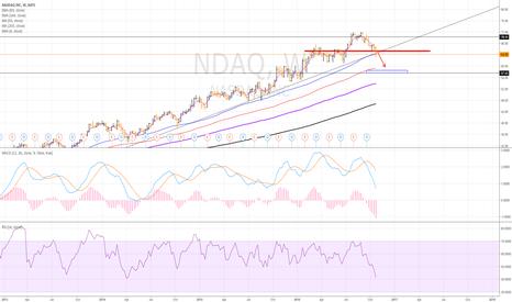 NDAQ: broken trend!