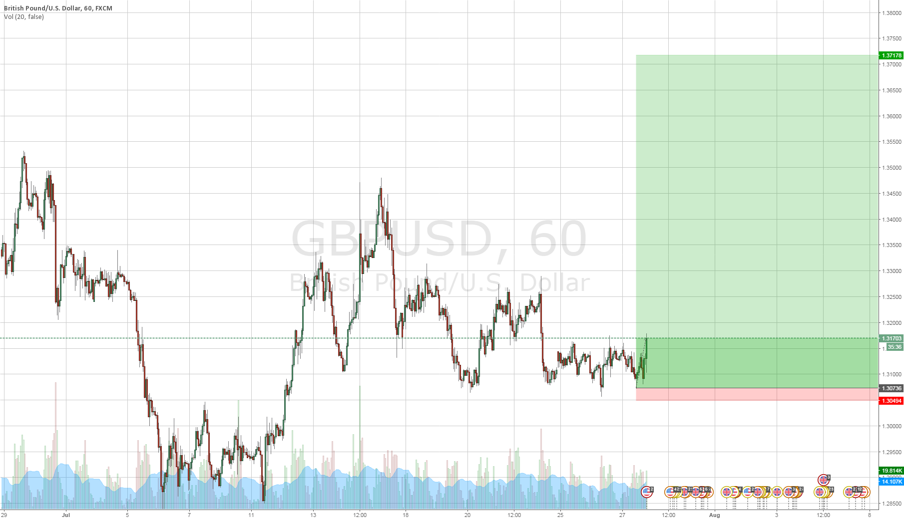Entered LONG GBPUSD (Great R/R ratio)