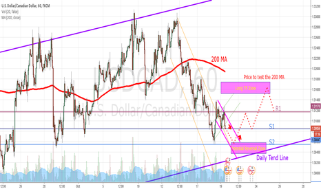 USDCAD: USDCAD 1H Upcoming Trade Setups