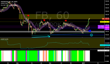 FB: FB @ 1h @ will Nov`16 GAP takin`over bulls (this 2nd week`17) ?