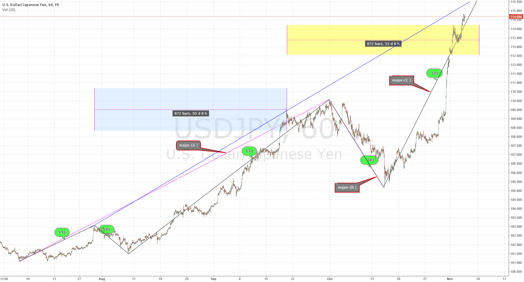 USD/JPY what kind of these waves ? (Nikita FX )