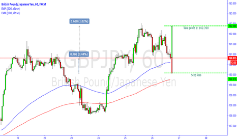 GBPJPY: GBPJPY LONG H1 PULLBACK SCALP TRADE