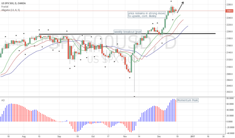 SPX500USD: SP500 up on all Overall Timeframes