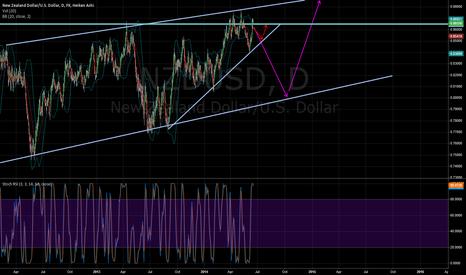 NZDUSD: AUD/USD Short