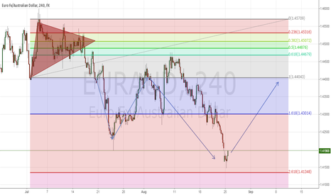 EURAUD: EURAUD Fibonacci Retracement