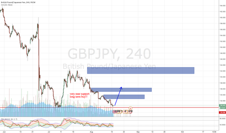 GBPJPY: GBPJPY long term buy