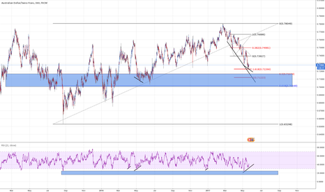 AUDCHF: AUDCHF DIV 4h 1618 on ext + 0.5 coming