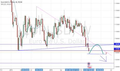 EURUSD: short again but maybe some backtesting first
