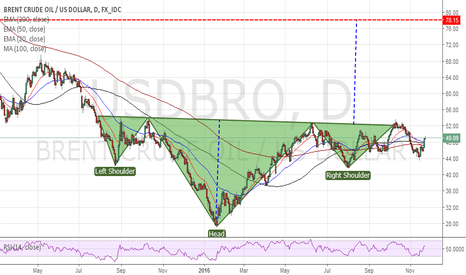USDBRO: is it Reverse H&S?
