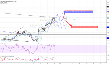 CL1!: treasure map follow up , targets supports resistance