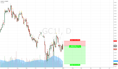 GC1!: Gold short