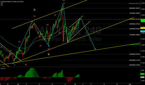 AUDUSD: HEAD & SHOULDER MAYBE??