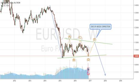 EURUSD: WAVE CORRECTION ON EURUSD - WEEKLY CHART