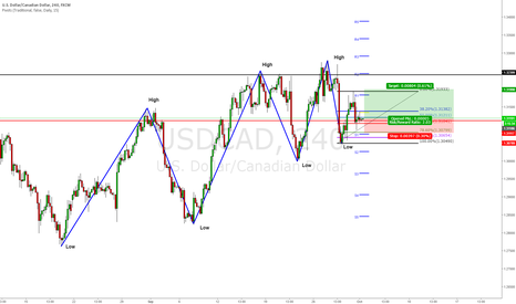 USDCAD: Bullish Order 61.8 + Previous Structure