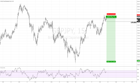 GBPJPY: EAGLE Strat: Short Opp | $GBP $JPY #BOE #BOJ #forex