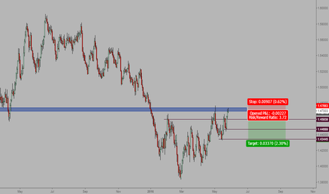 GBPUSD: Double top
