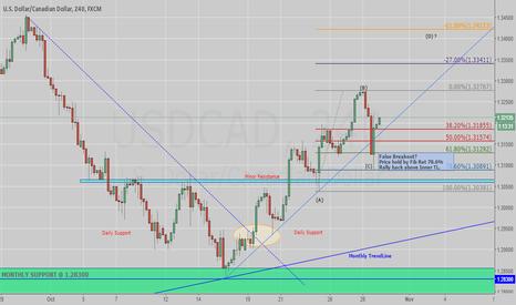 USDCAD: Dollar Cad