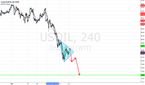 USOIL: WTI pennant in the downtrend