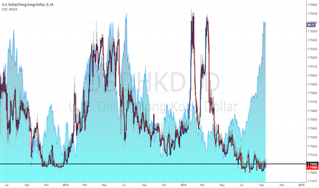 USDHKD: Major divergence; USDHKD to fall when DXY reverses