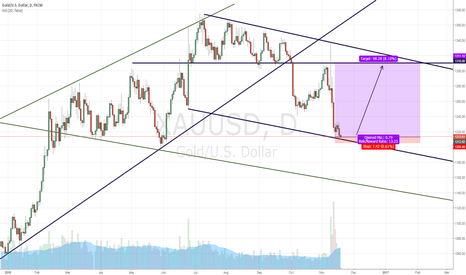 XAUUSD: time to buy gold?