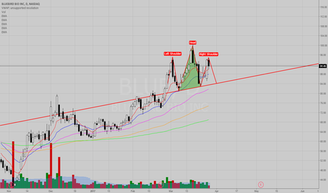 BLUE: BLUE - Possible Head and Shoulders Pattern