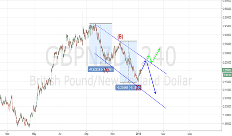 GBPNZD: GBPNZD two Scenarios and both are pointing higher
