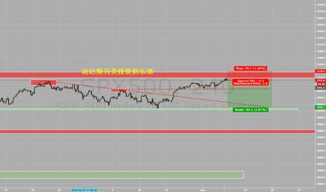SPX500: Short US market index