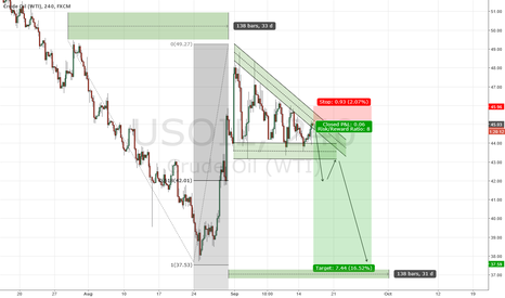 USOIL: SHORT WTI CRUDE OIL #3: The Finale
