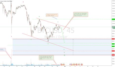 BTCUSD: Potential Bitcoin slide?